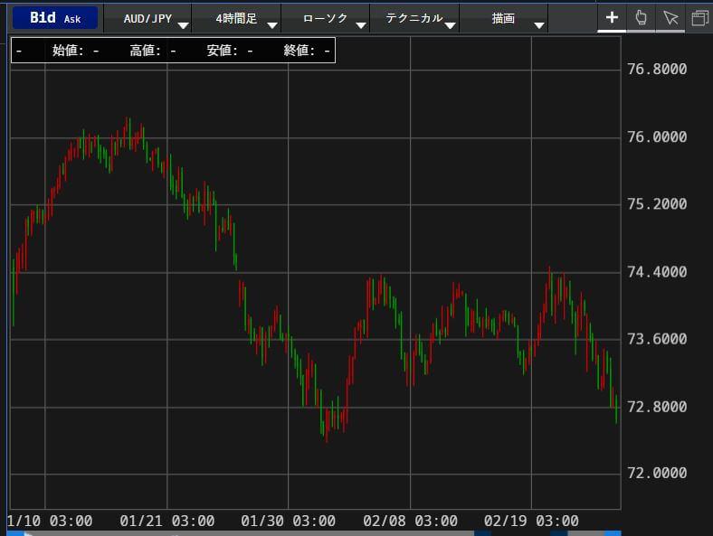 オーストラリアドルのチャート写真
