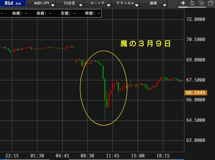 3月9日に暴落した豪ドルのチャート写真
