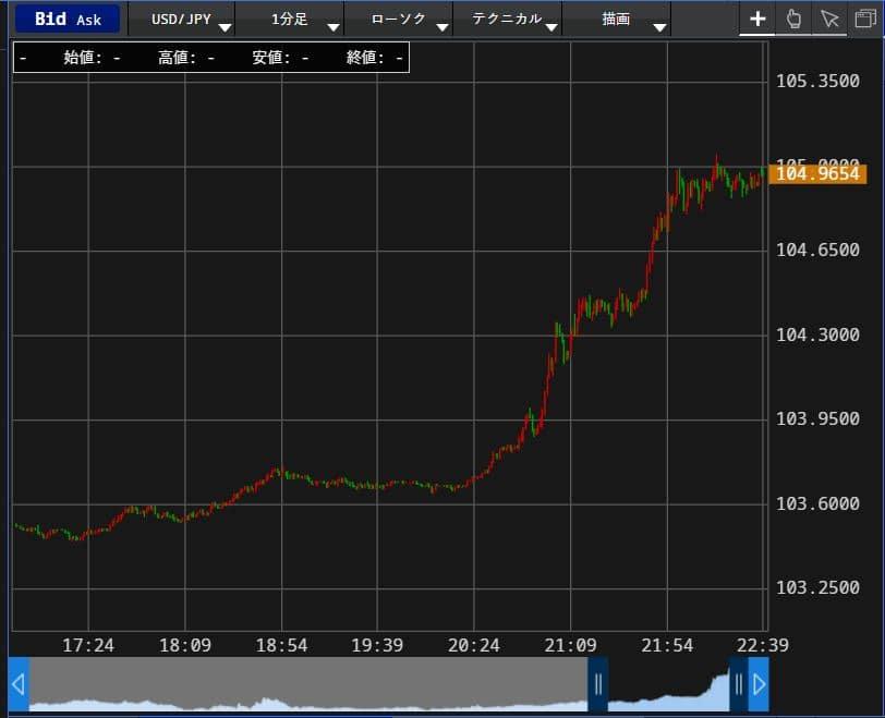 2020年11月9日の米ドル・円のチャート写真